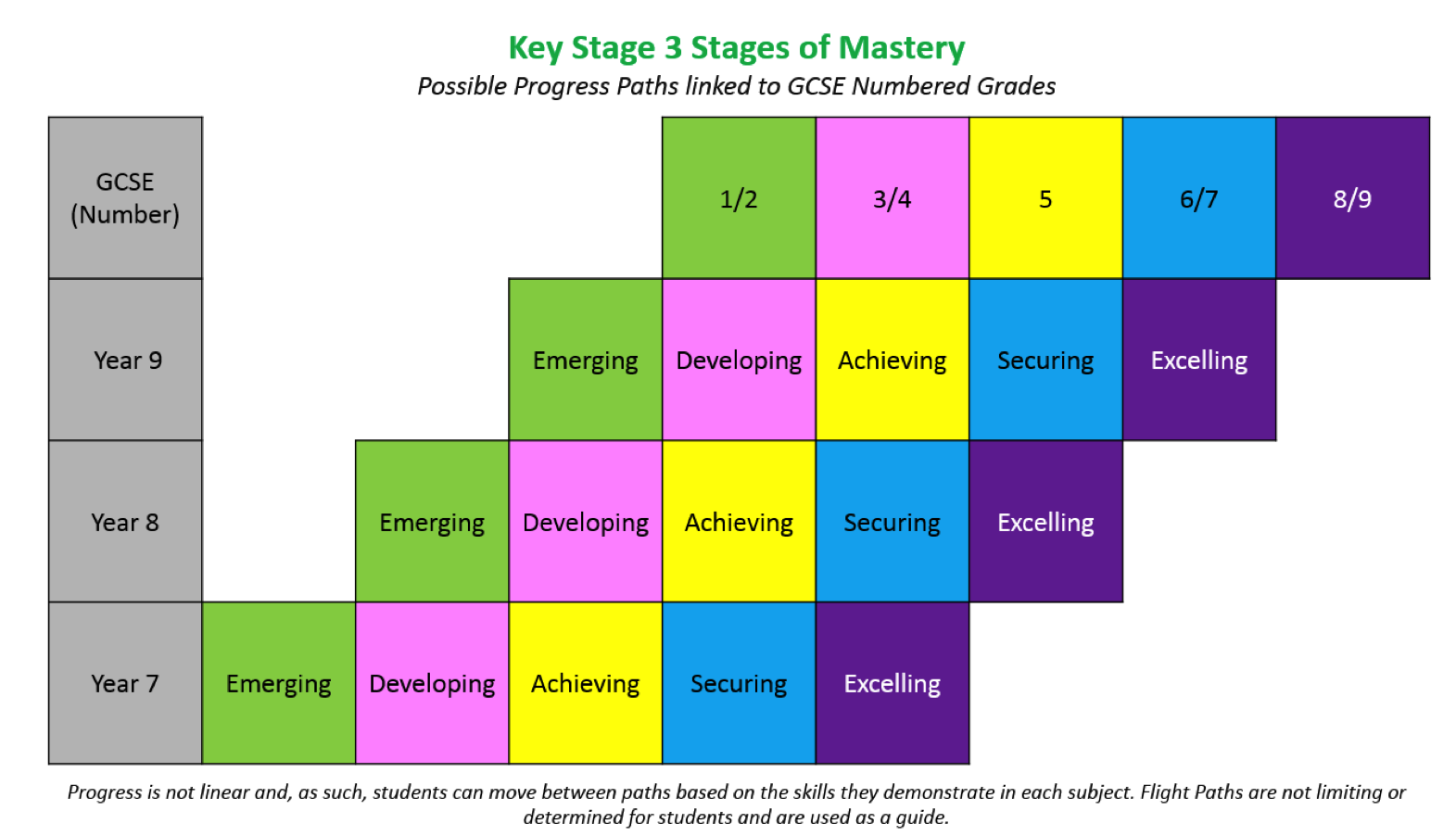 assessment at key stage 3 Assessment at key stage 3 has changed from september 2015 due to the government's decision to get rid of assessment using levels students in year 6 in 2014/15 will have received a national curriculum level for their sats in july 2015.